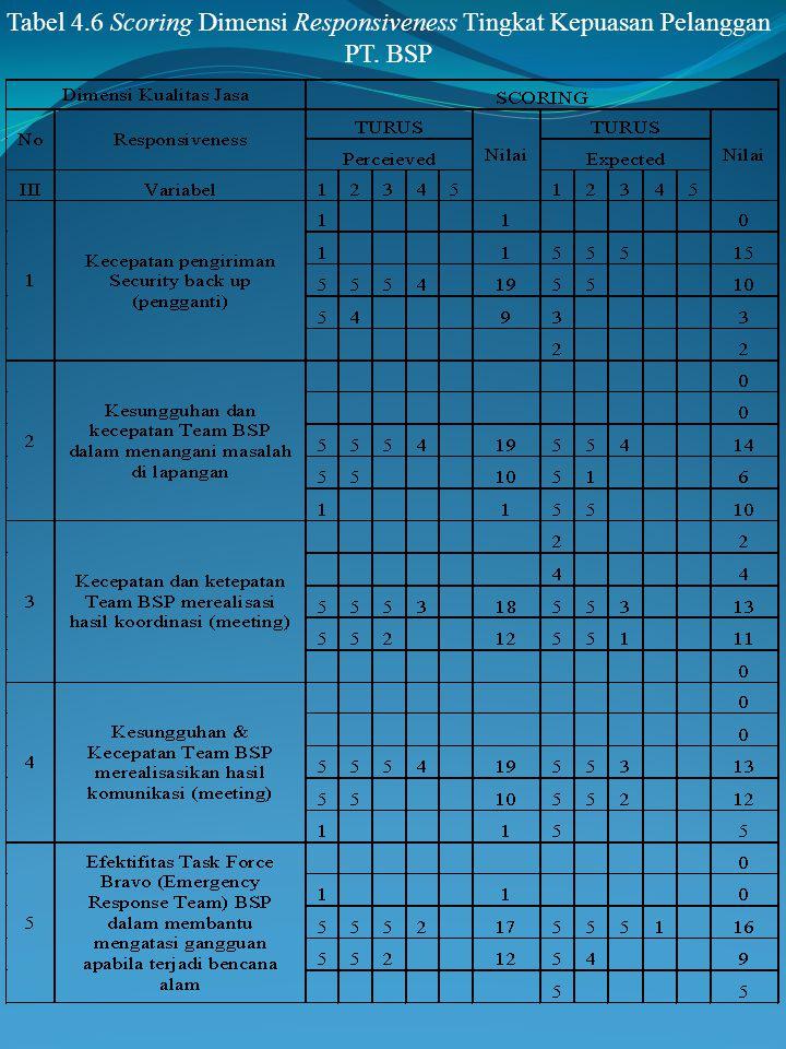 Tabel 4.6 Scoring Dimensi Responsiveness Tingkat Kepuasan Pelanggan PT. BSP