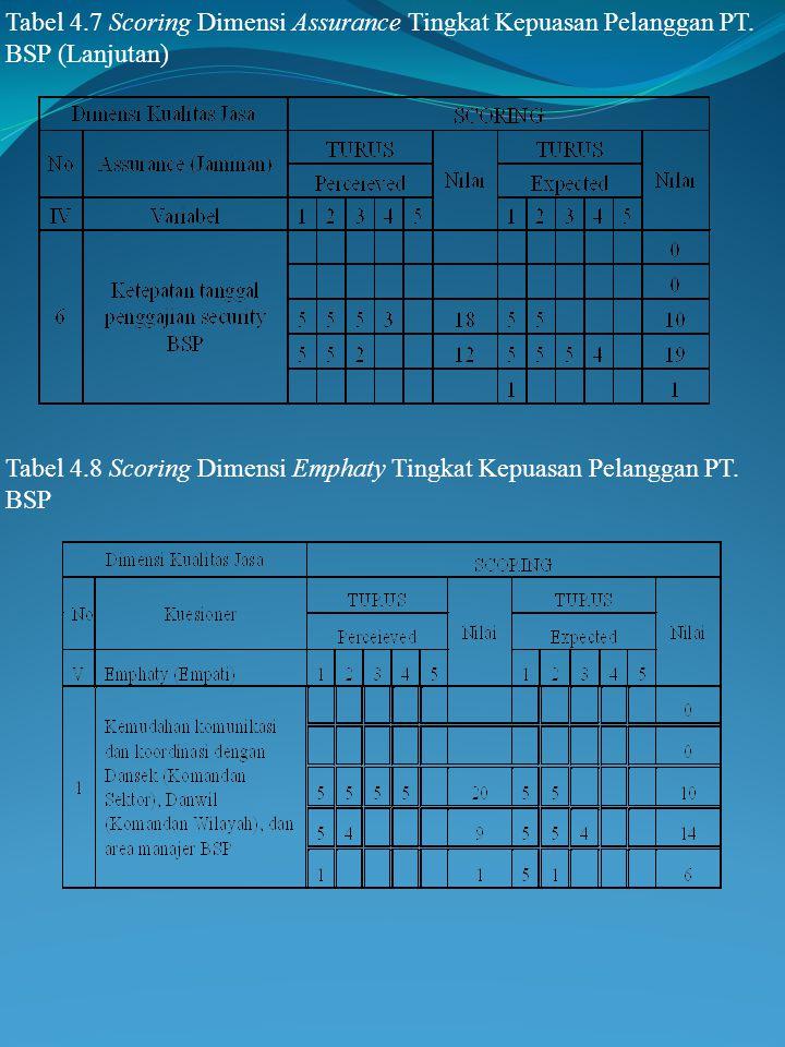 Tabel 4. 7 Scoring Dimensi Assurance Tingkat Kepuasan Pelanggan PT