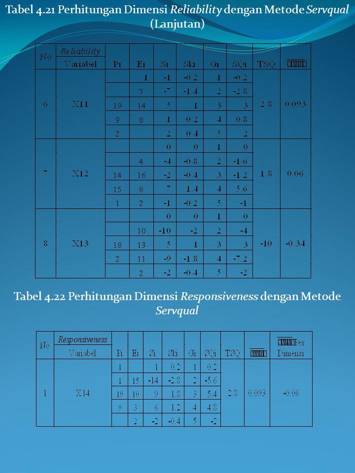 Tabel 4.22 Perhitungan Dimensi Responsiveness dengan Metode Servqual