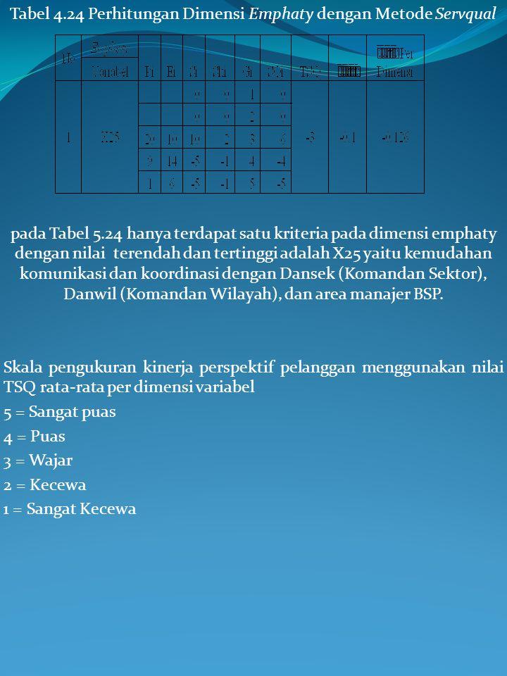Tabel 4.24 Perhitungan Dimensi Emphaty dengan Metode Servqual