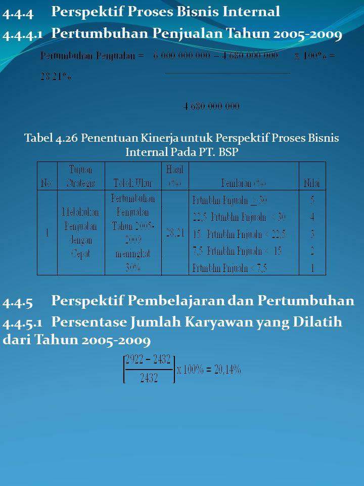 4.4.4 Perspektif Proses Bisnis Internal