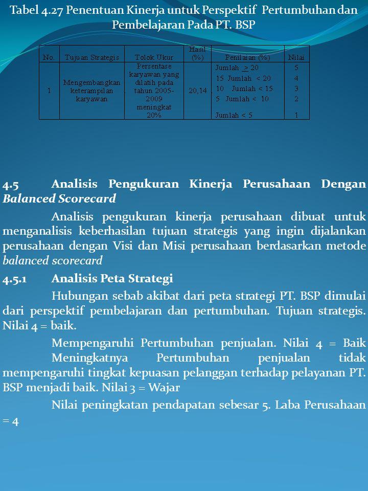 Tabel 4.27 Penentuan Kinerja untuk Perspektif Pertumbuhan dan Pembelajaran Pada PT. BSP