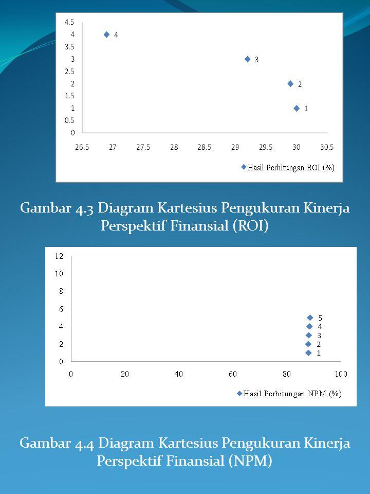 12 identifikasi masalah dan perumusan masalah ppt download gambar 43 diagram kartesius pengukuran kinerja perspektif finansial roi ccuart Choice Image