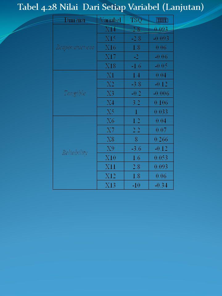 Tabel 4.28 Nilai Dari Setiap Variabel (Lanjutan)