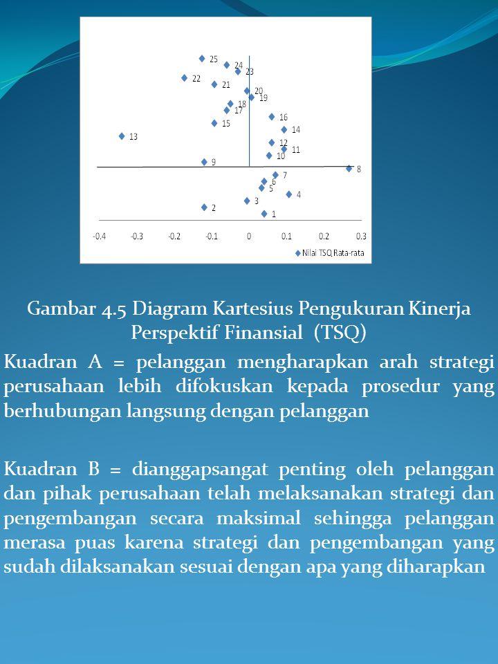 Gambar 4.5 Diagram Kartesius Pengukuran Kinerja Perspektif Finansial (TSQ)