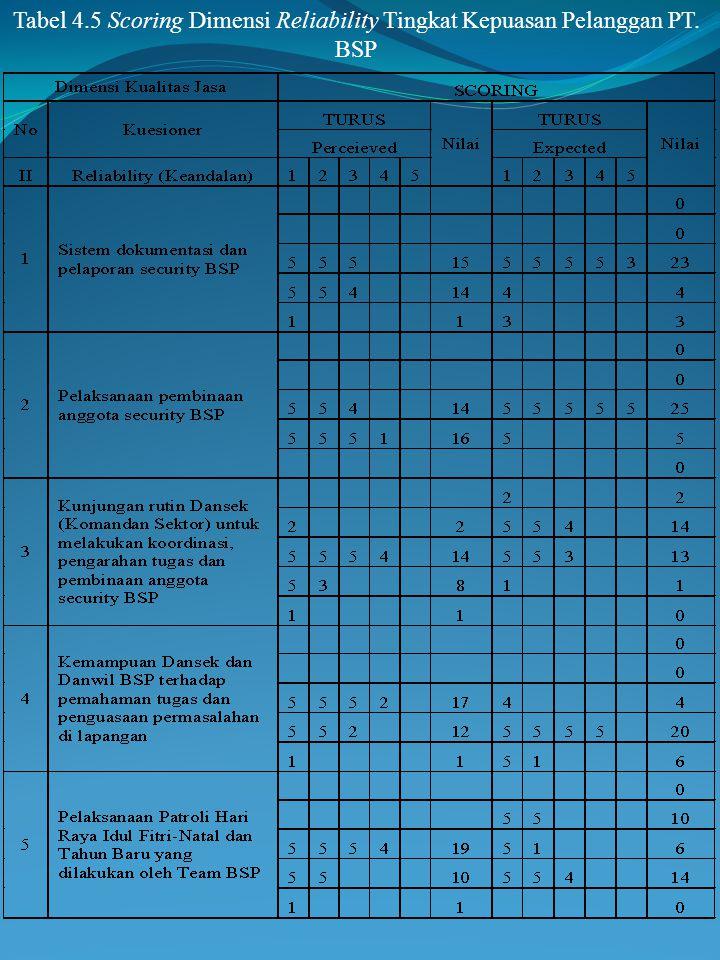 Tabel 4. 5 Scoring Dimensi Reliability Tingkat Kepuasan Pelanggan PT