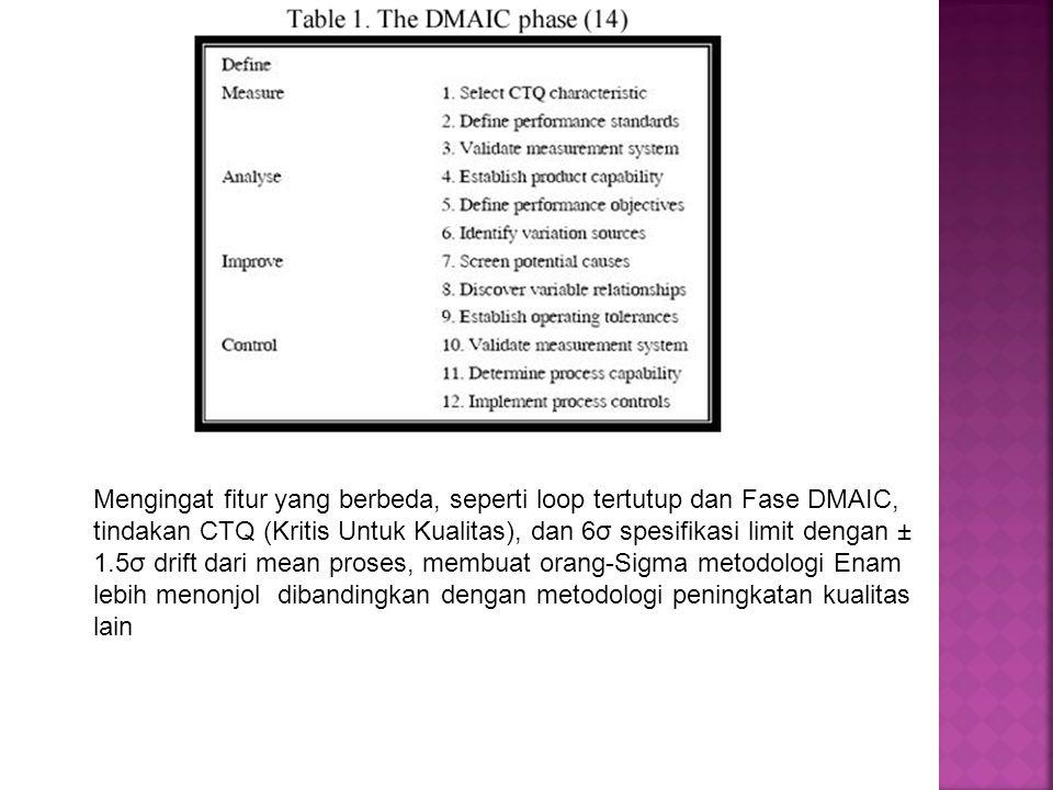 Mengingat fitur yang berbeda, seperti loop tertutup dan Fase DMAIC, tindakan CTQ (Kritis Untuk Kualitas), dan 6σ spesifikasi limit dengan ± 1.5σ drift dari mean proses, membuat orang-Sigma metodologi Enam lebih menonjol dibandingkan dengan metodologi peningkatan kualitas lain