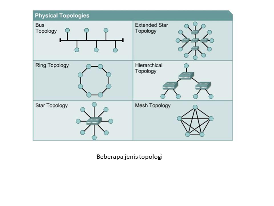 Beberapa jenis topologi