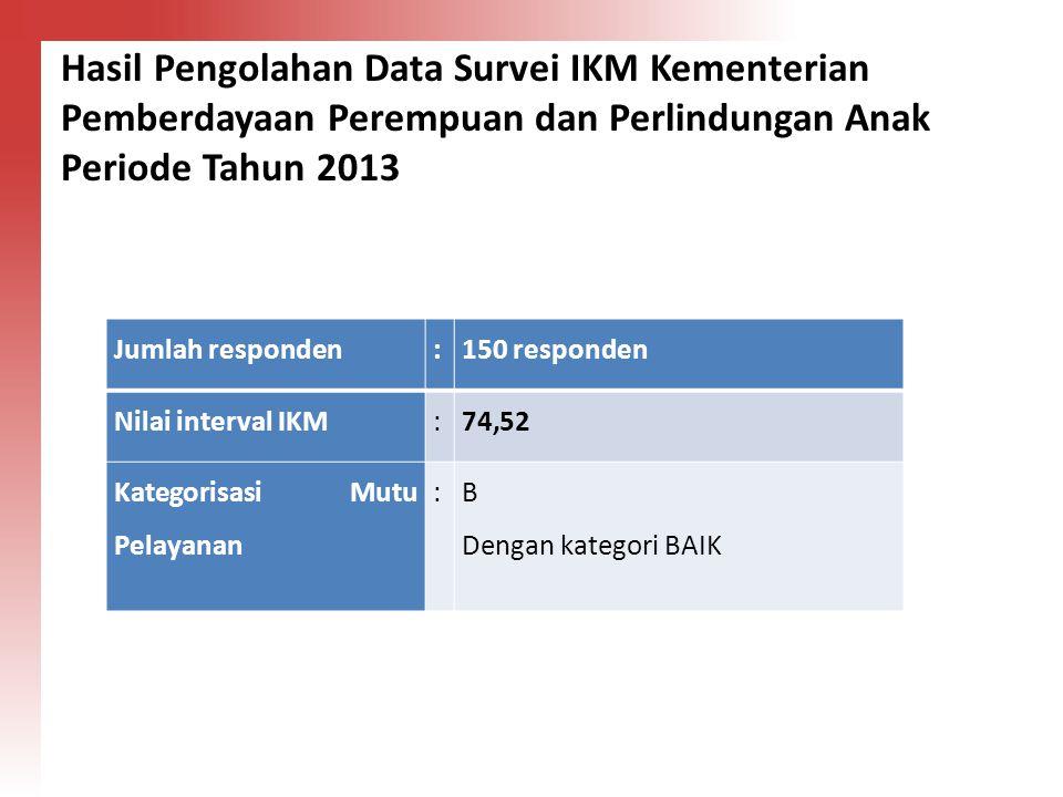 Hasil Pengolahan Data Survei IKM Kementerian Pemberdayaan Perempuan dan Perlindungan Anak Periode Tahun 2013