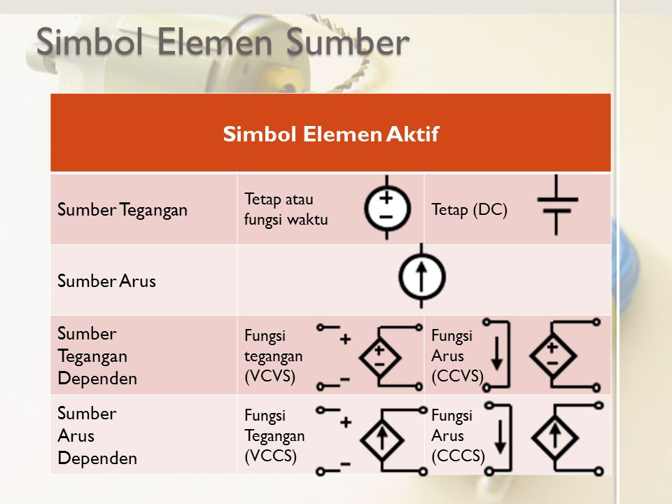 Simbol Elemen Sumber Simbol Elemen Aktif Sumber Tegangan Sumber Arus