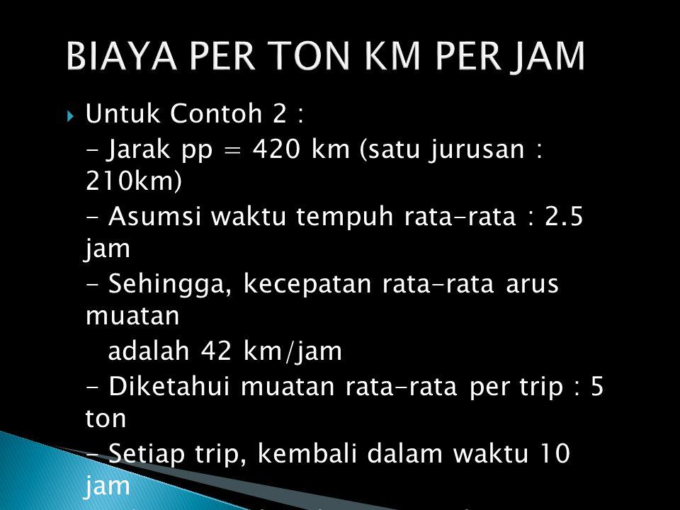 BIAYA PER TON KM PER JAM Untuk Contoh 2 :