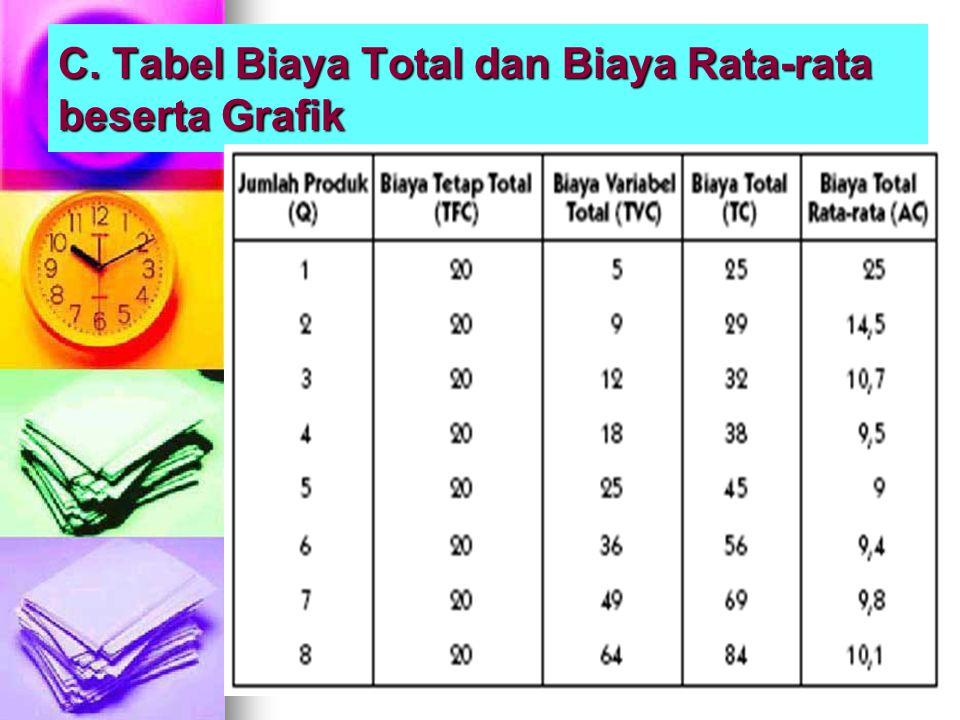 C. Tabel Biaya Total dan Biaya Rata-rata beserta Grafik
