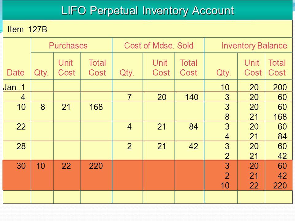 LIFO Perpetual Inventory Account