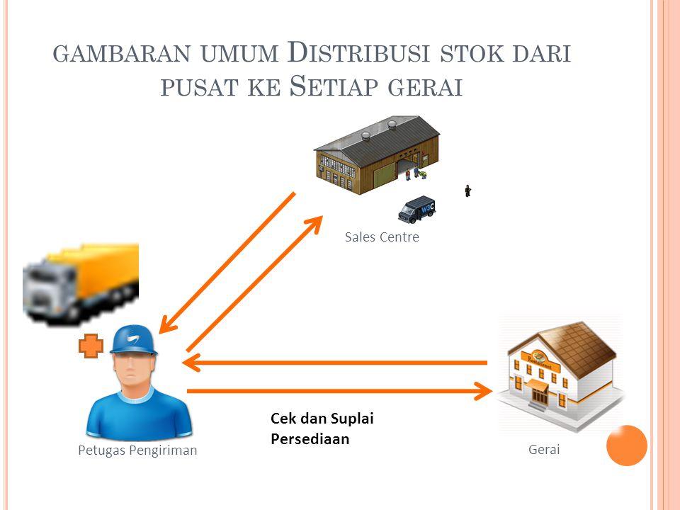 gambaran umum Distribusi stok dari pusat ke Setiap gerai
