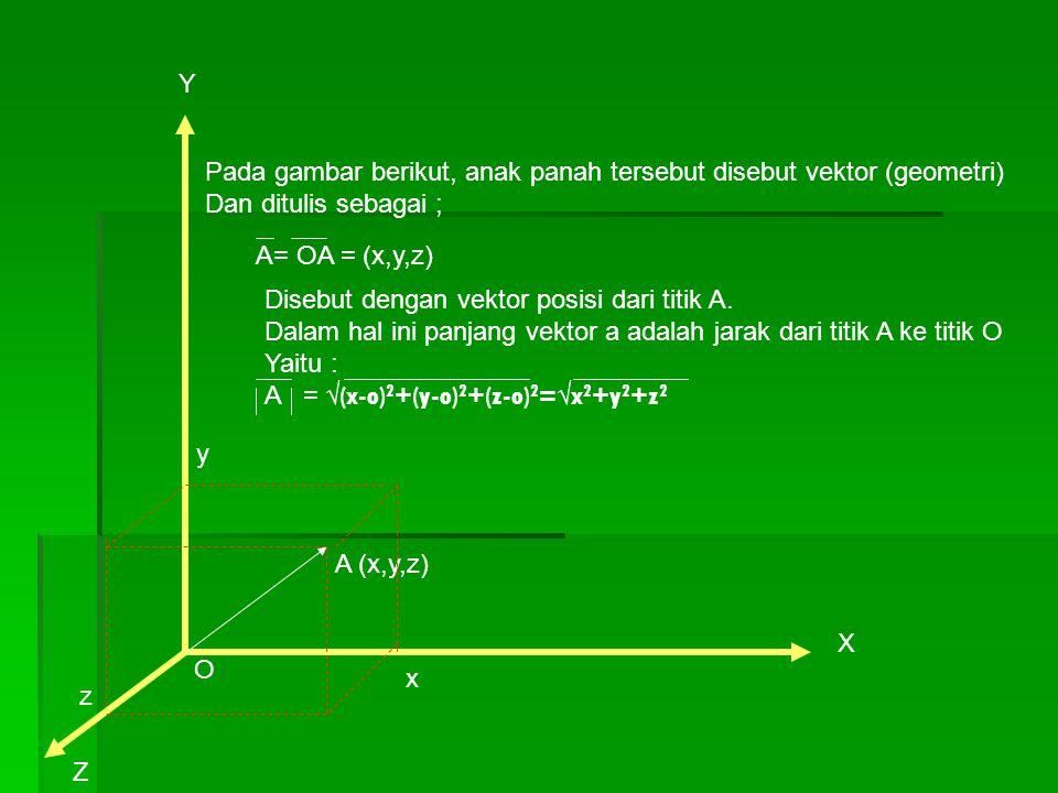 Y Pada gambar berikut, anak panah tersebut disebut vektor (geometri) Dan ditulis sebagai ; A= OA = (x,y,z)