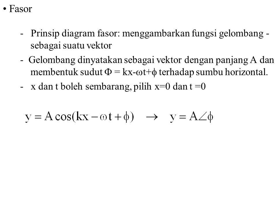 Fasor - Prinsip diagram fasor: menggambarkan fungsi gelombang - sebagai suatu vektor.