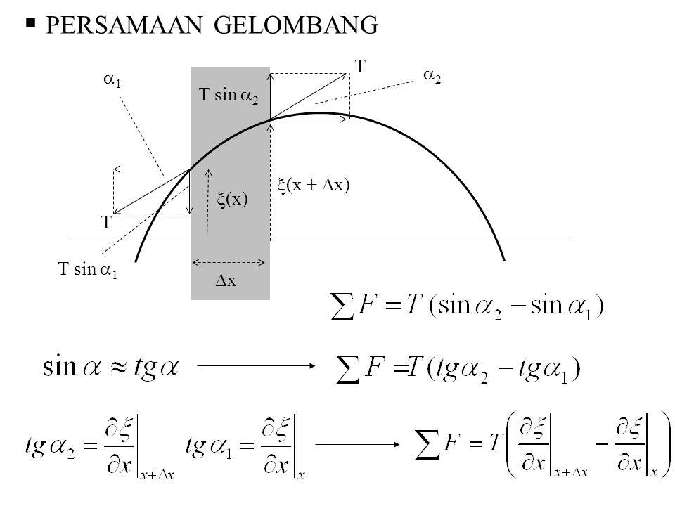 PERSAMAAN GELOMBANG T 1 2 T sin 2 T (x + x) (x) T sin 1 x