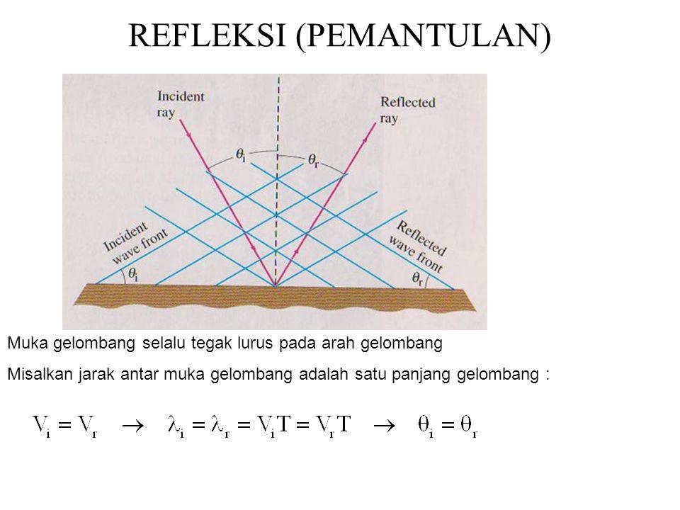 REFLEKSI (PEMANTULAN)