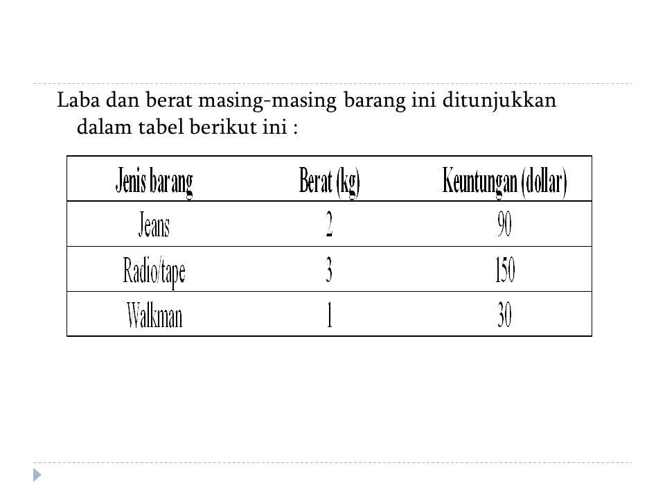 Laba dan berat masing-masing barang ini ditunjukkan dalam tabel berikut ini :
