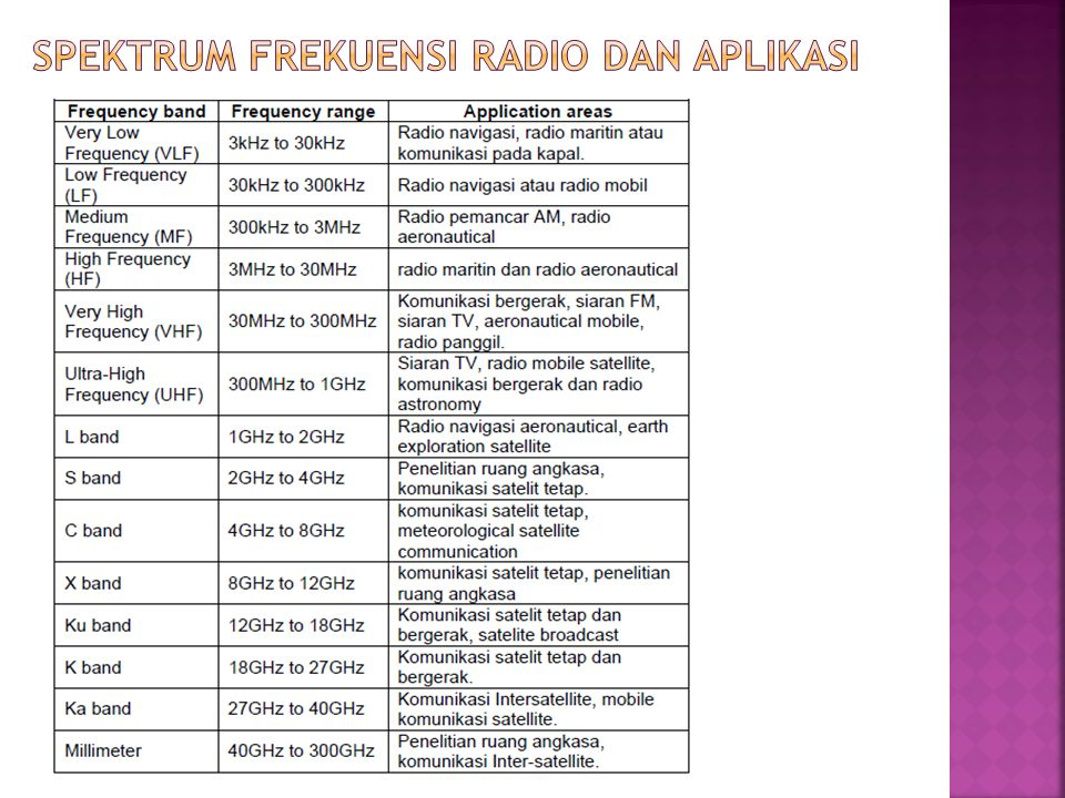 Spektrum frekuensi radio dan aplikasi