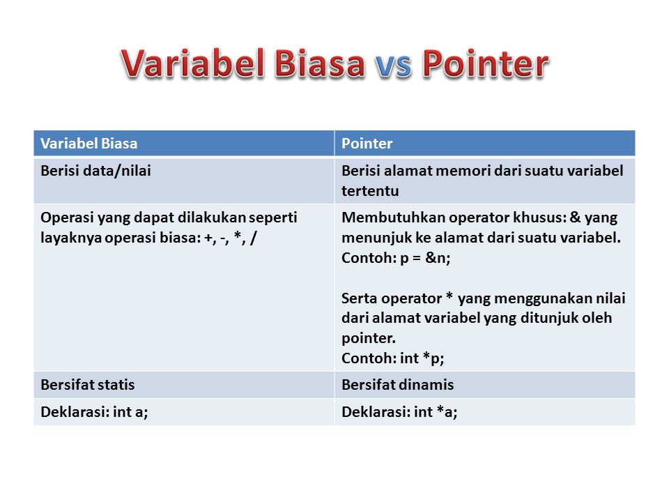 Variabel Biasa vs Pointer