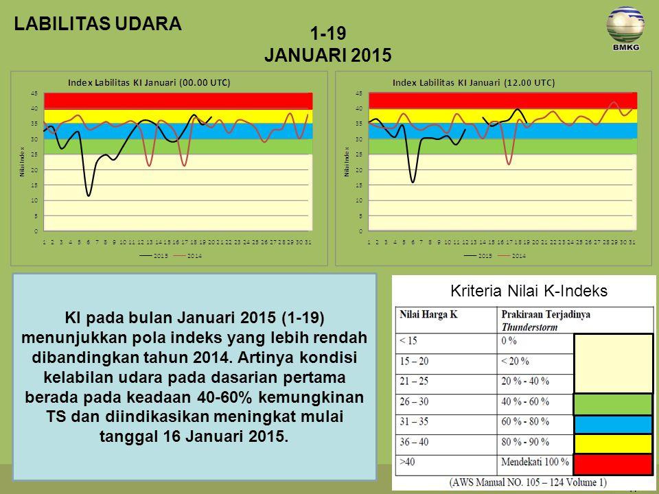 LABILITAS UDARA 1-19 JANUARI 2015 Kriteria Nilai K-Indeks
