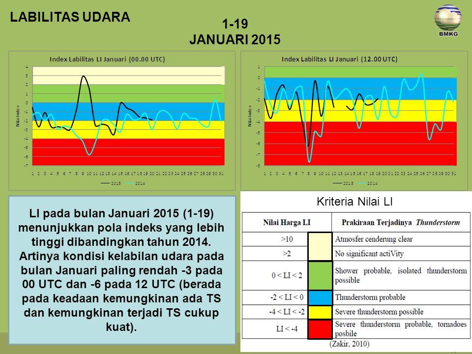 LABILITAS UDARA 1-19 JANUARI 2015 Kriteria Nilai LI