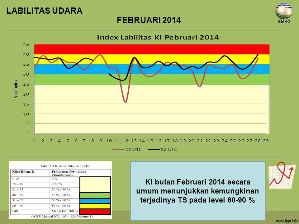 LABILITAS UDARA FEBRUARI 2014