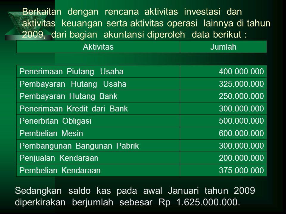 Berkaitan dengan rencana aktivitas investasi dan aktivitas keuangan serta aktivitas operasi lainnya di tahun 2009, dari bagian akuntansi diperoleh data berikut :