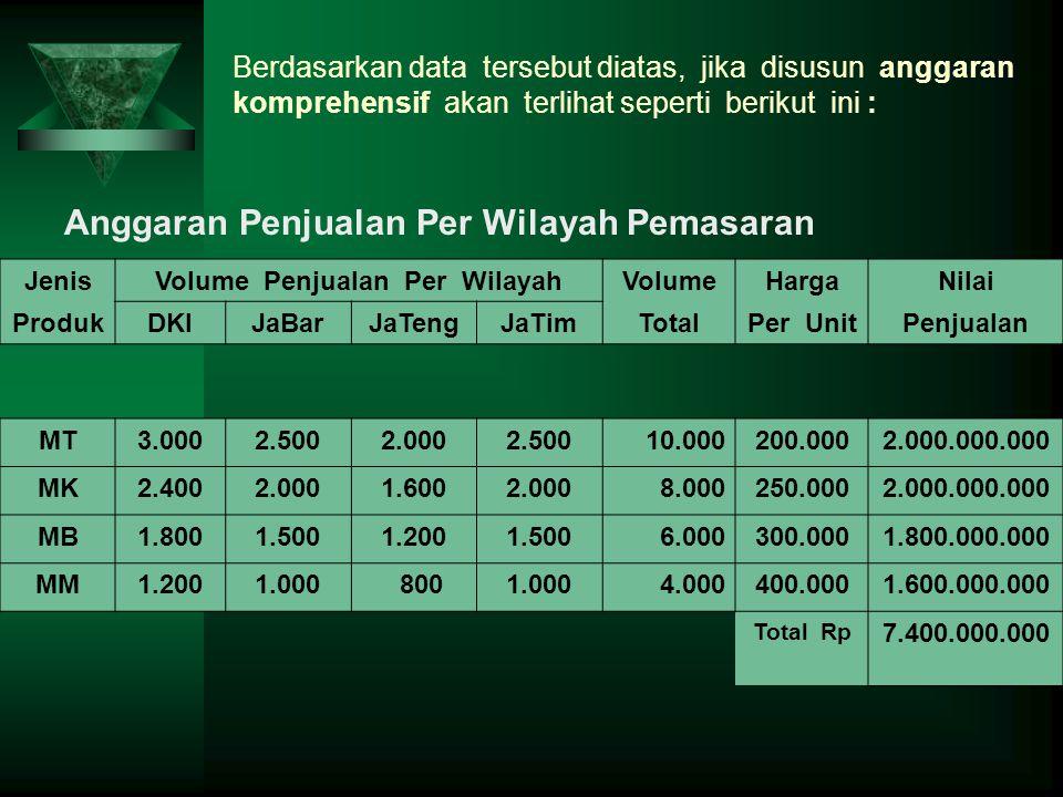 Volume Penjualan Per Wilayah