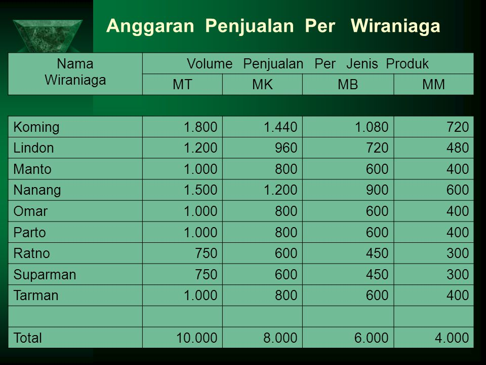 Anggaran Penjualan Per Wiraniaga