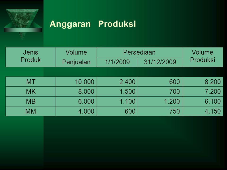 Anggaran Produksi Jenis Produk Volume Persediaan Produksi Penjualan