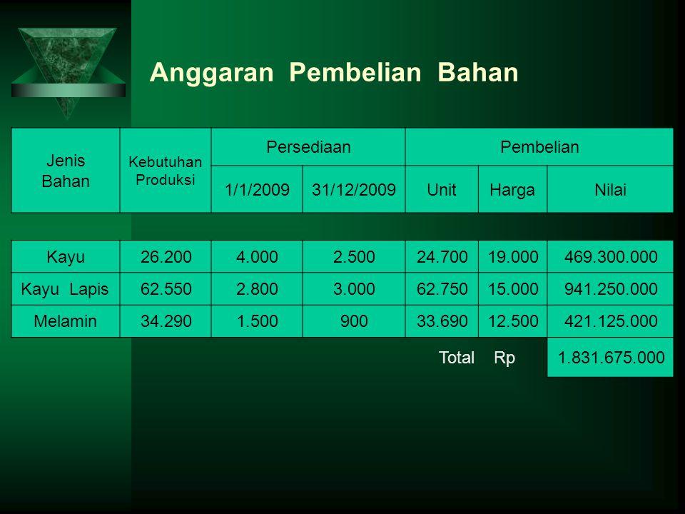 Anggaran Pembelian Bahan