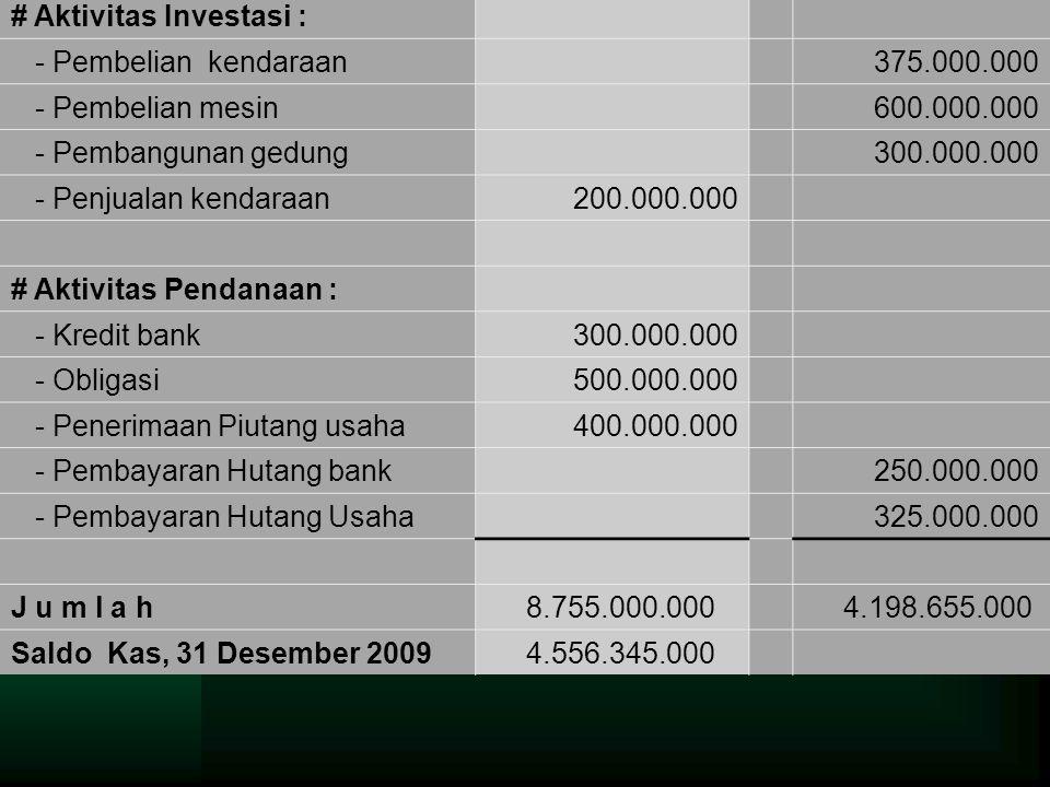 # Aktivitas Investasi :