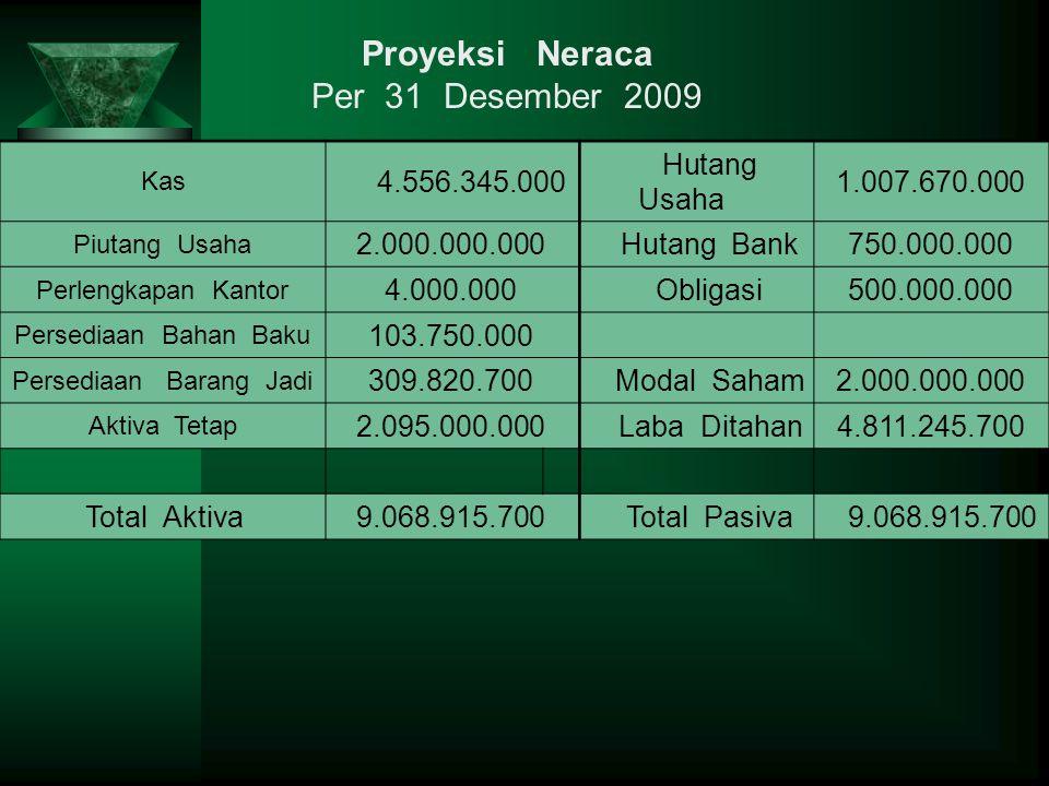 Proyeksi Neraca Per 31 Desember 2009 4.556.345.000 Hutang Usaha