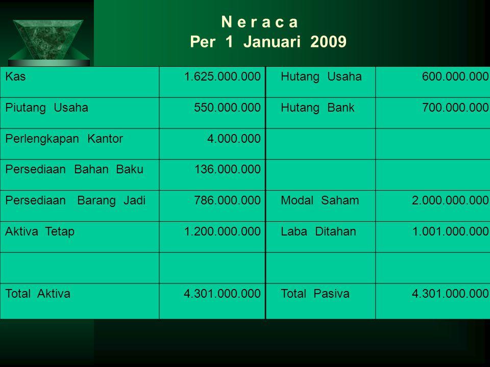 N e r a c a Per 1 Januari 2009 Kas 1.625.000.000 Hutang Usaha