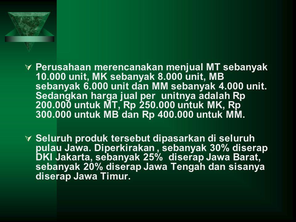 Perusahaan merencanakan menjual MT sebanyak 10.000 unit, MK sebanyak 8.000 unit, MB sebanyak 6.000 unit dan MM sebanyak 4.000 unit. Sedangkan harga jual per unitnya adalah Rp 200.000 untuk MT, Rp 250.000 untuk MK, Rp 300.000 untuk MB dan Rp 400.000 untuk MM.