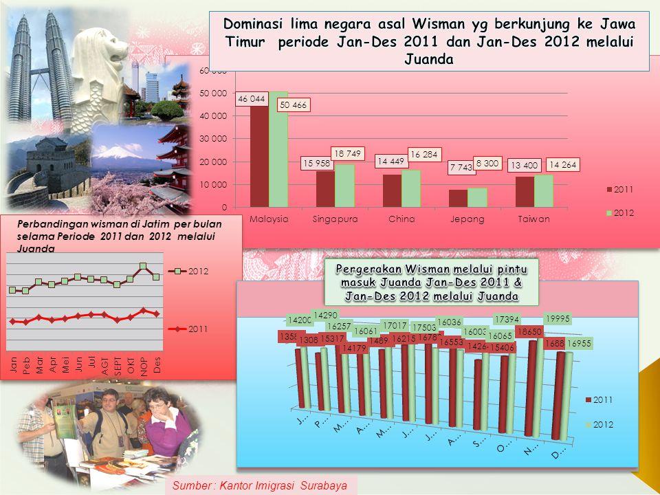 Dominasi lima negara asal Wisman yg berkunjung ke Jawa Timur periode Jan-Des 2011 dan Jan-Des 2012 melalui Juanda