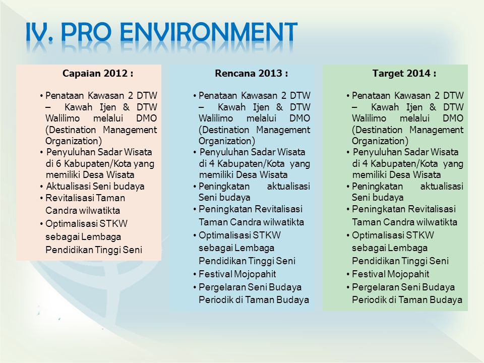 IV. PRO ENVIRONMENT Capaian 2012 :