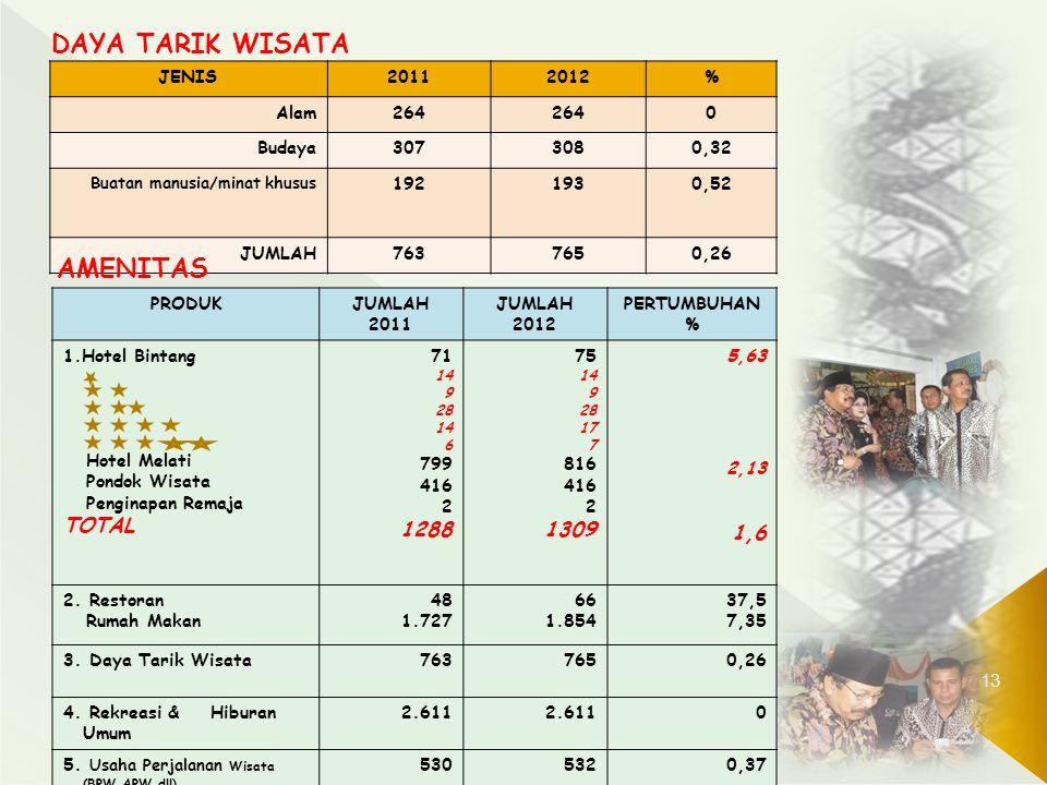 DAYA TARIK WISATA AMENITAS TOTAL 1288 1309 1,6 JENIS 2011 2012 % Alam
