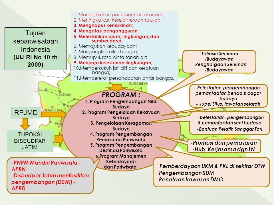 Tujuan kepariwisataan Indonesia