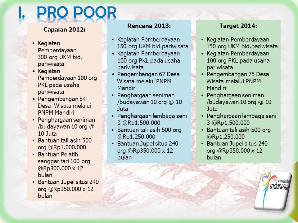 PRO POOR Rencana 2013: Kegiatan Pemberdayaan