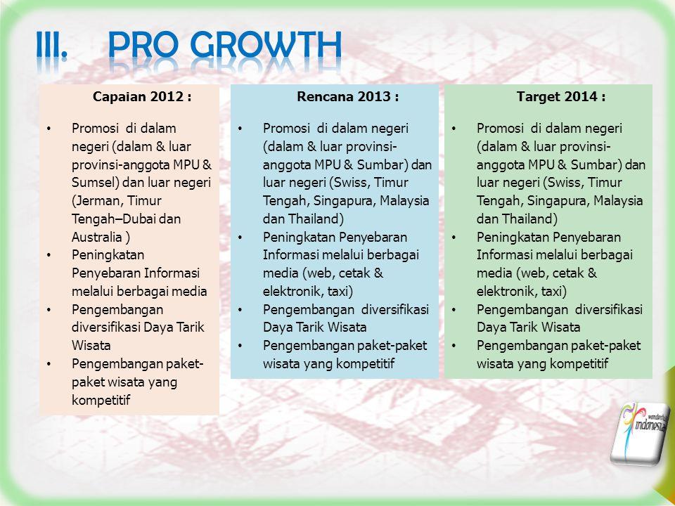 III. PRO growth Capaian 2012 :