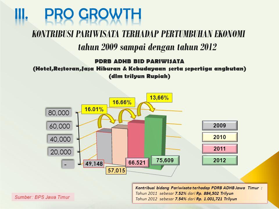 III. PRO growth KONTRIBUSI PARIWISATA TERHADAP PERTUMBUHAN EKONOMI tahun 2009 sampai dengan tahun 2012.