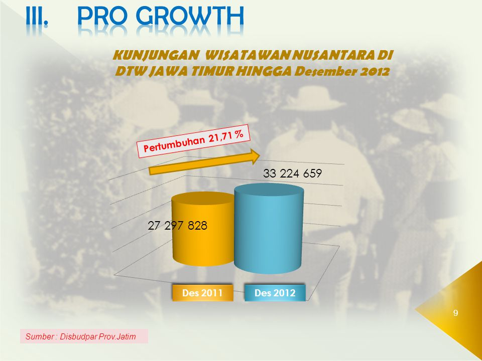 KUNJUNGAN WISATAWAN NUSANTARA DI DTW JAWA TIMUR HINGGA Desember 2012