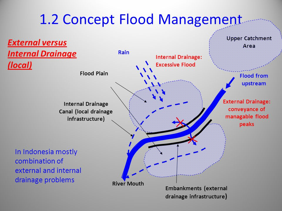 1.2 Concept Flood Management