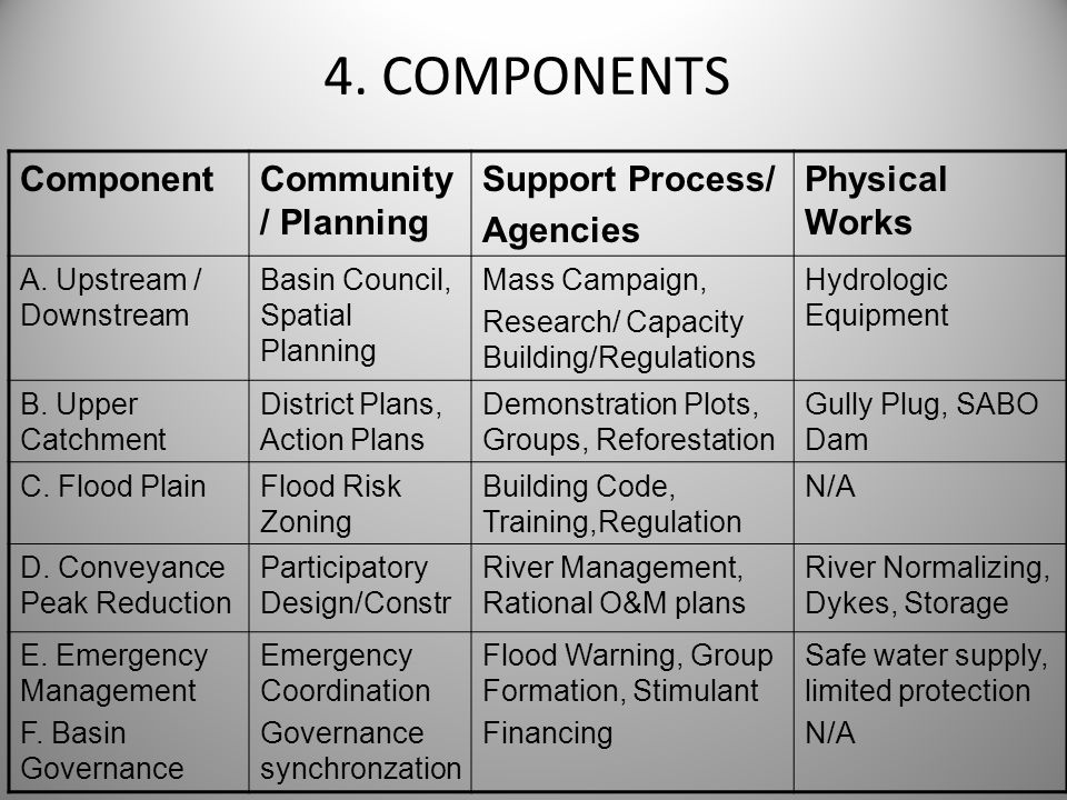 4. COMPONENTS Component Community/ Planning Support Process/ Agencies