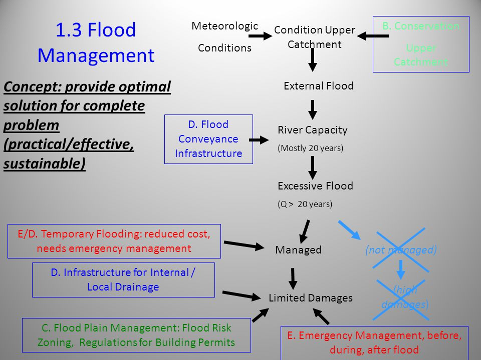 1.3 Flood Management Meteorologic. Conditions. B. Conservation. Upper Catchment. Condition Upper Catchment.
