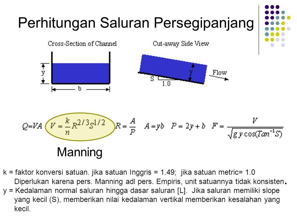Perhitungan Saluran Persegipanjang