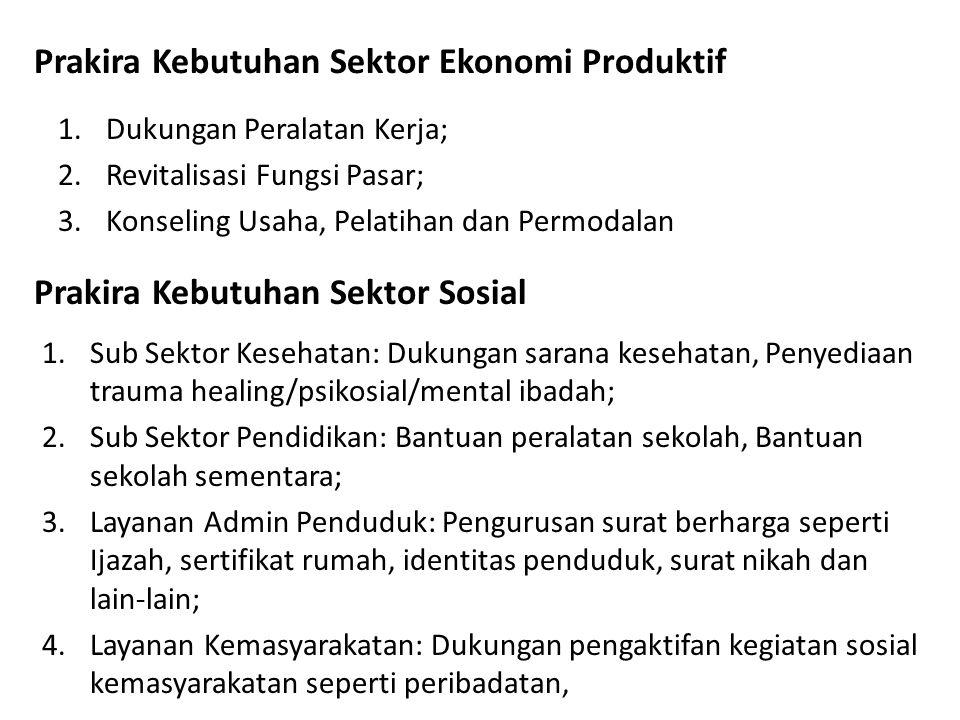 Prakira Kebutuhan Sektor Ekonomi Produktif